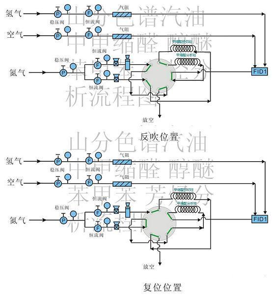 流程图 淄博山分分析仪器国庆放假通知 取样箱,定量卡,中红外分析现货