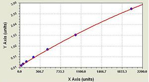 <strong>大鼠胆囊收缩素/肠促胰酶肽(CCK)elisa试剂盒</strong>